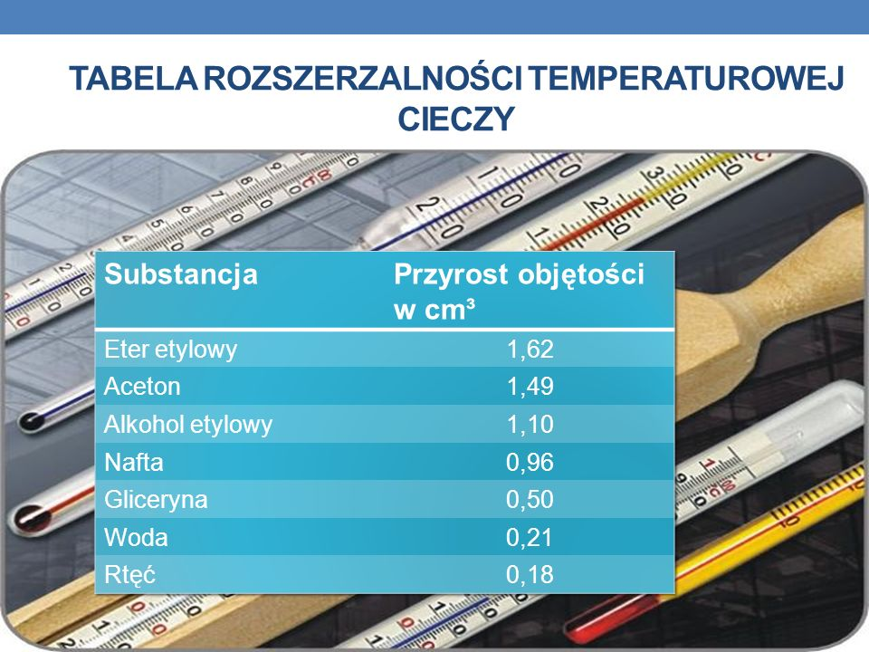 Tabela rozszerzalności temperaturowej cieczy