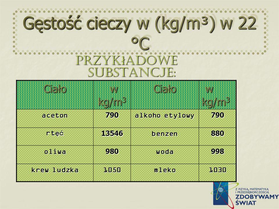 Gęstość cieczy w (kg/m³) w 22 °C