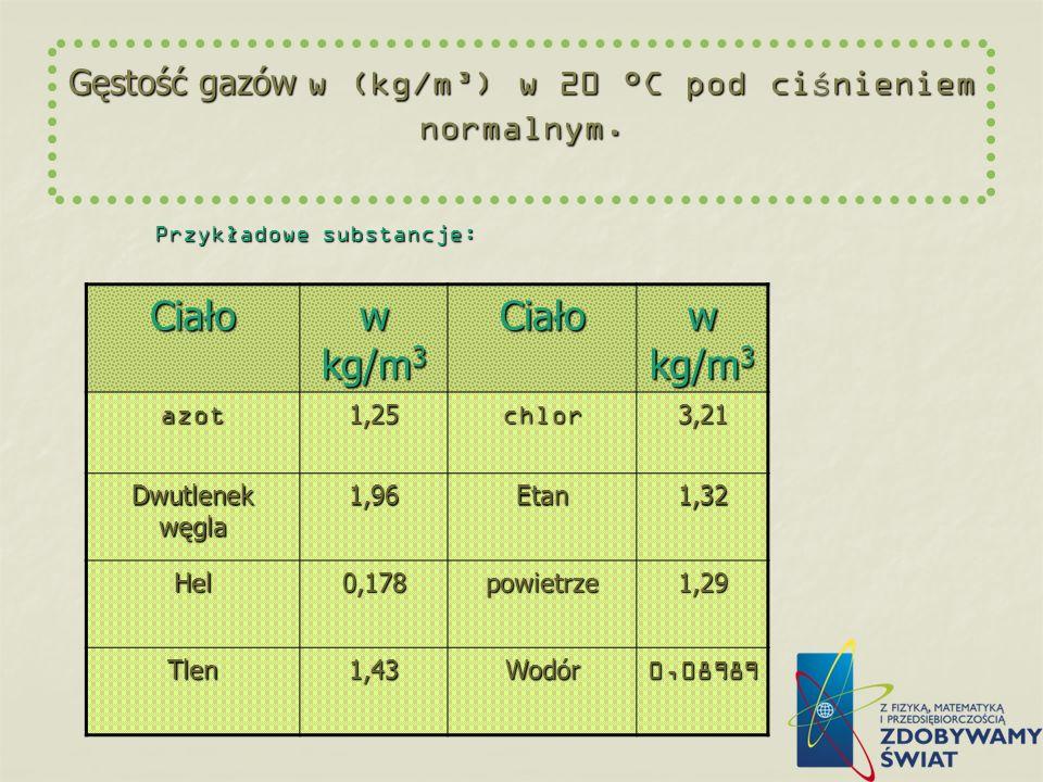 Gęstość gazów w (kg/m³) w 20 °C pod ciśnieniem normalnym.