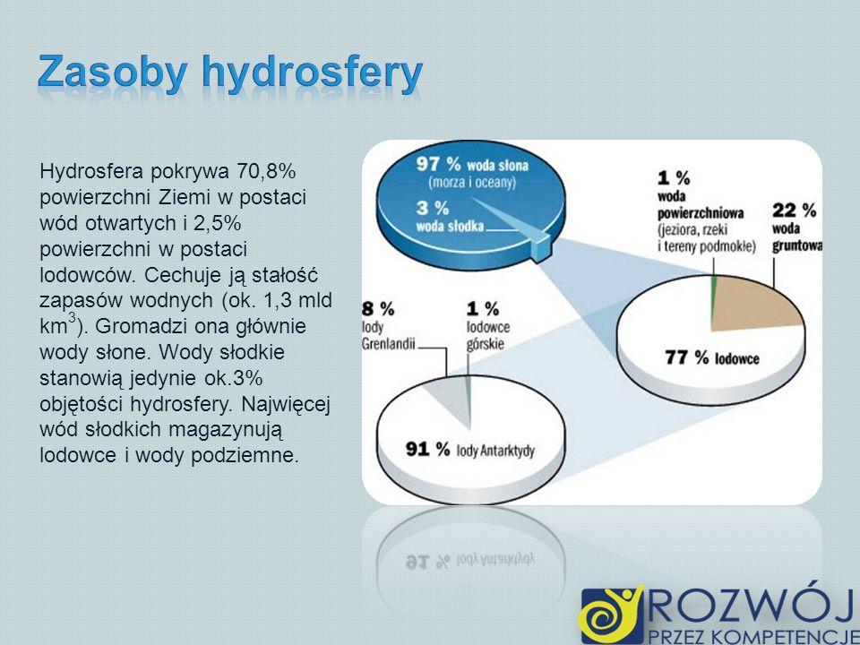 Zasoby hydrosfery
