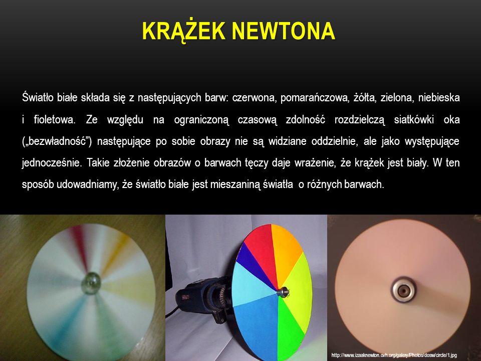 Krążek Newtona