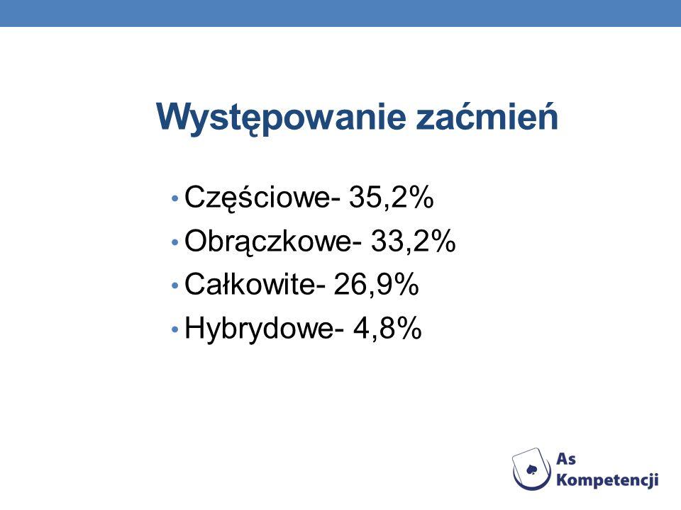 Występowanie zaćmień Częściowe- 35,2% Obrączkowe- 33,2%