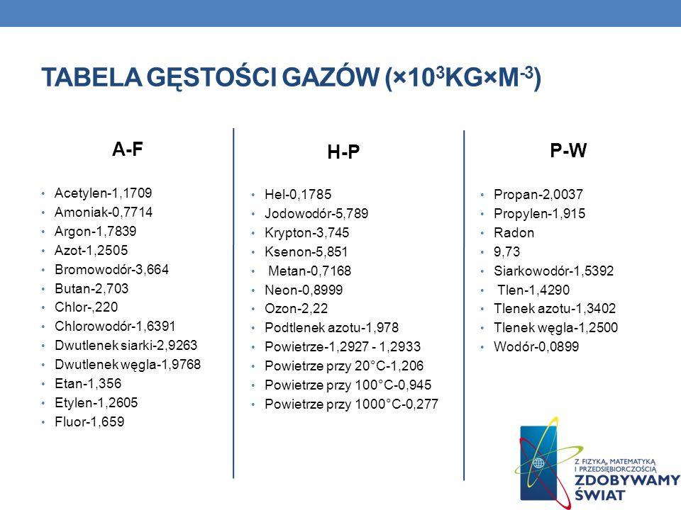 Tabela gęstości gazów (×103kg×m-3)