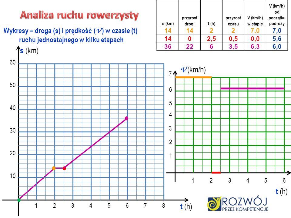 • • • • Analiza ruchu rowerzysty s (km) V (km/h) t (h) t (h)