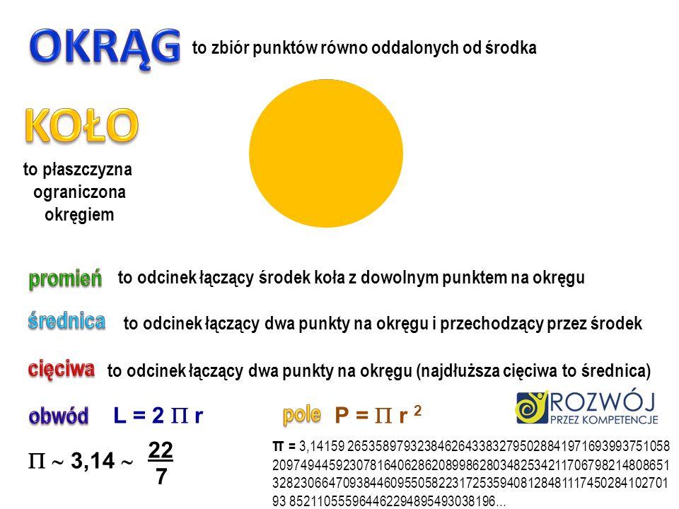 OKRĄG KOŁO promień średnica cięciwa obwód L = 2  r pole P =  r 2 22