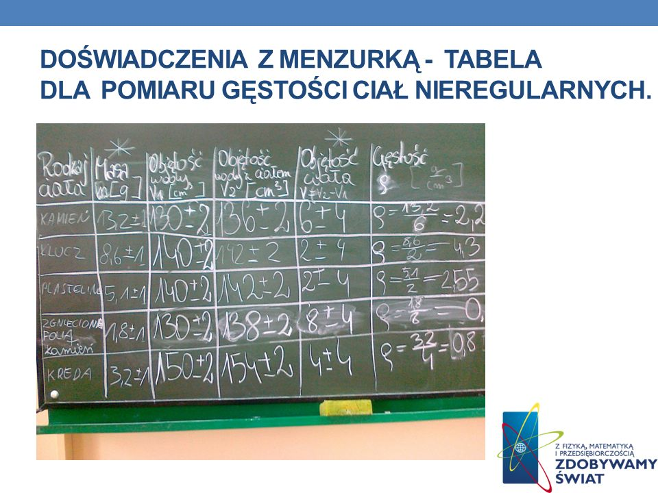 Doświadczenia z menzurką - tabela dla pomiaru gęstości ciał nieregularnych.