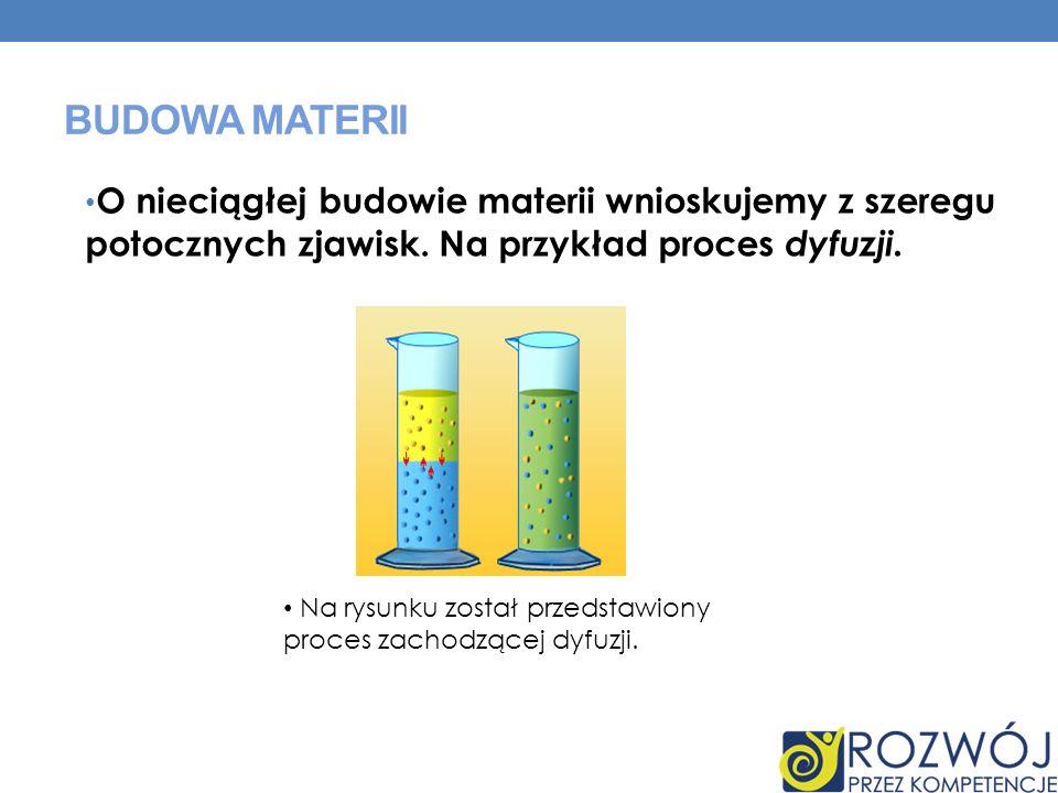 Budowa materiiO nieciągłej budowie materii wnioskujemy z szeregu potocznych zjawisk. Na przykład proces dyfuzji.