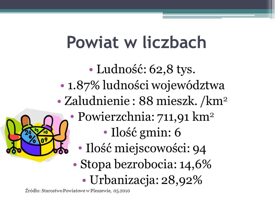 Powiat w liczbach Ludność: 62,8 tys. 1.87% ludności województwa