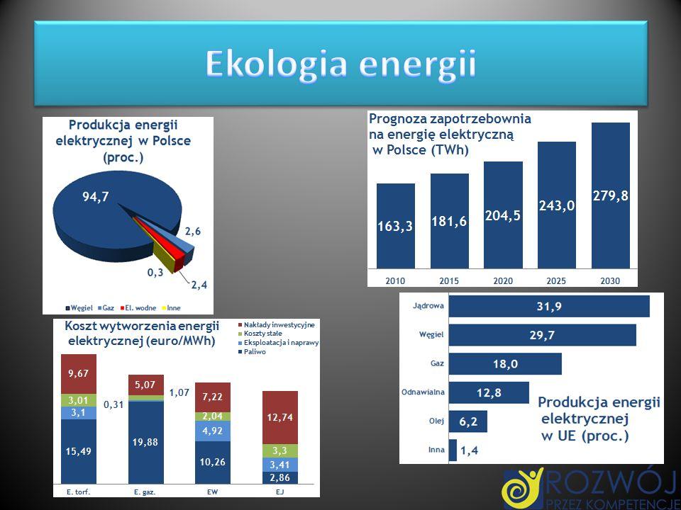 Ekologia energii