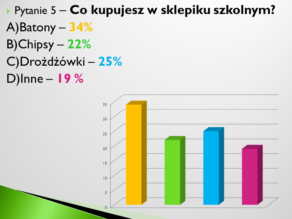 A)Batony – 34% B)Chipsy – 22% C)Drożdżówki – 25% D)Inne – 19 %