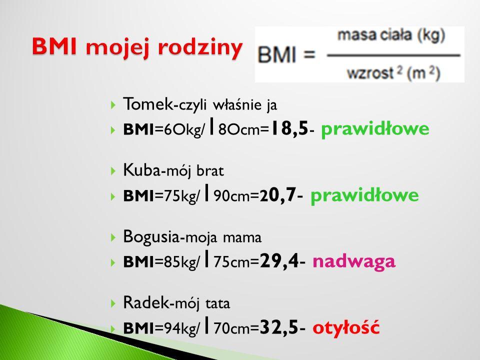 BMI mojej rodziny Tomek-czyli właśnie ja Kuba-mój brat