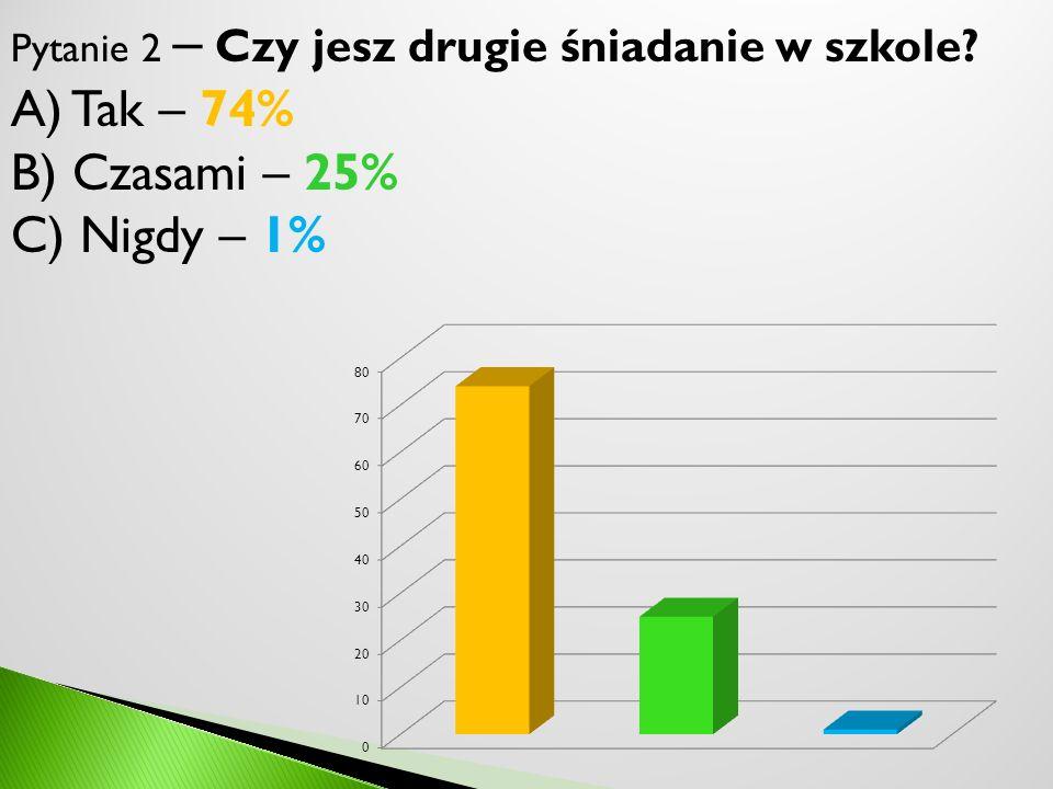 A) Tak – 74% B) Czasami – 25% C) Nigdy – 1%