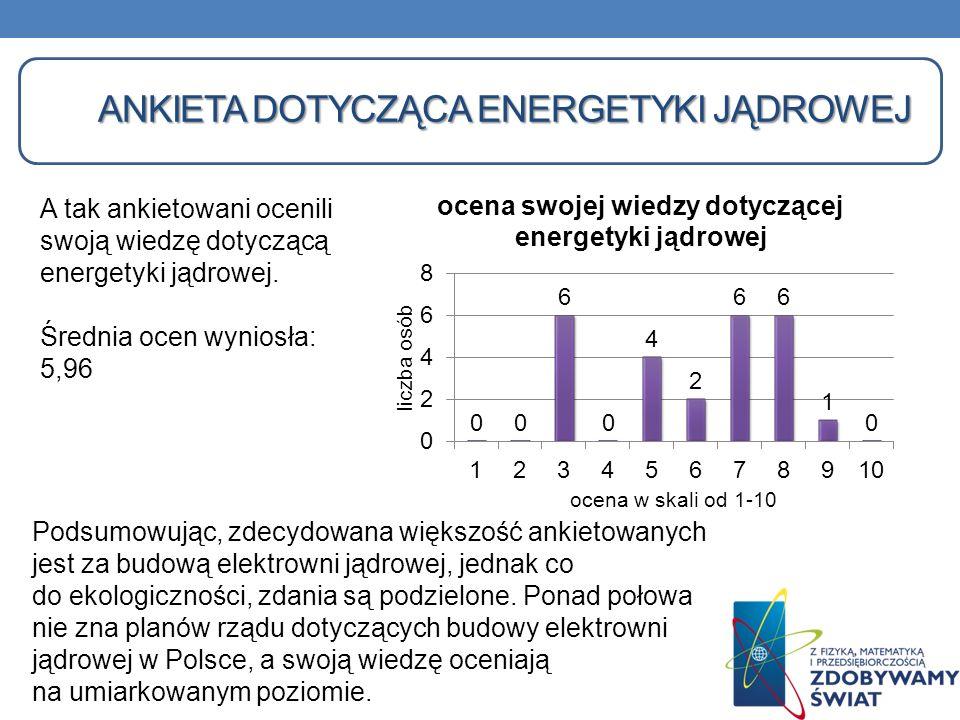 Ankieta dotycząca energetyki jądrowej