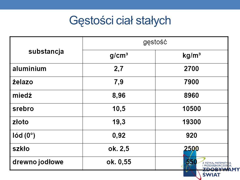 Gęstości ciał stałych substancja gęstość g/cm³ kg/m³ aluminium 2,7