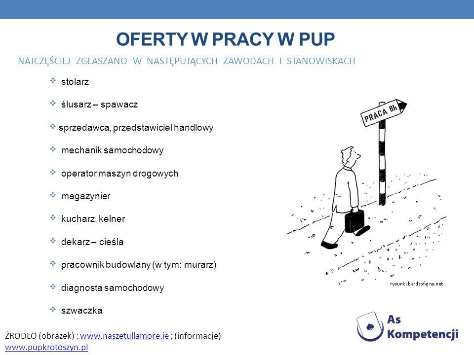 Oferty w pracy W pup NAJCZĘŚCIEJ ZGŁASZANO W NASTĘPUJĄCYCH ZAWODACH I STANOWISKACH. stolarz.