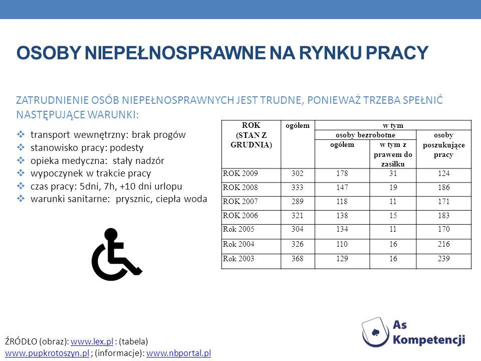 Osoby niepełnosprawne na rynku pracy