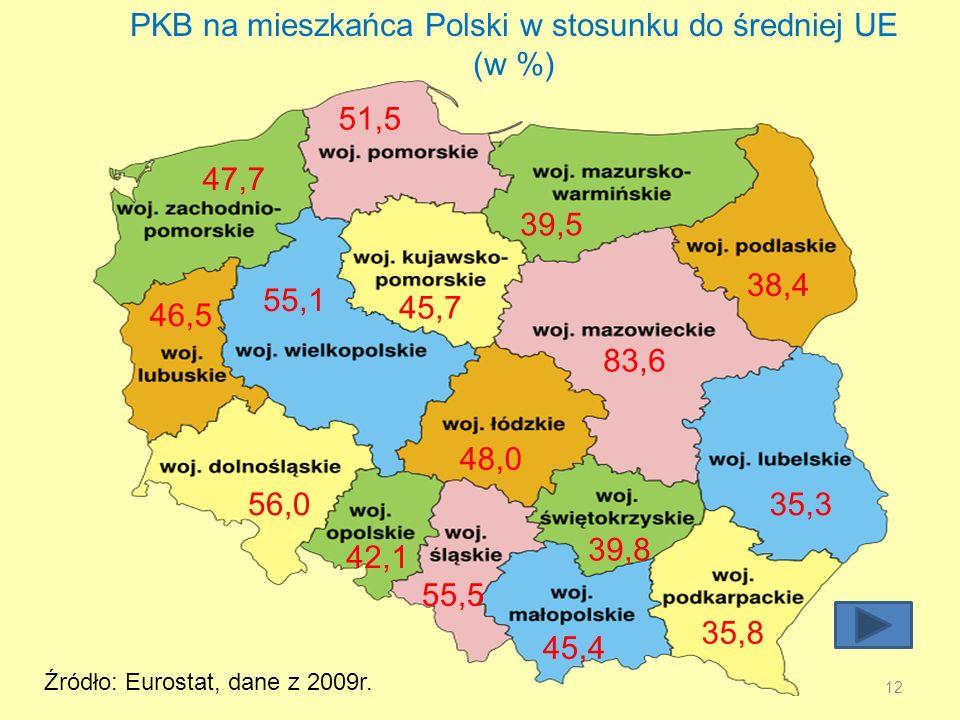 PKB na mieszkańca Polski w stosunku do średniej UE (w %)
