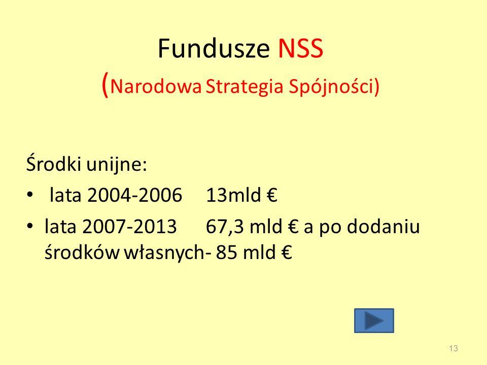 Fundusze NSS (Narodowa Strategia Spójności)