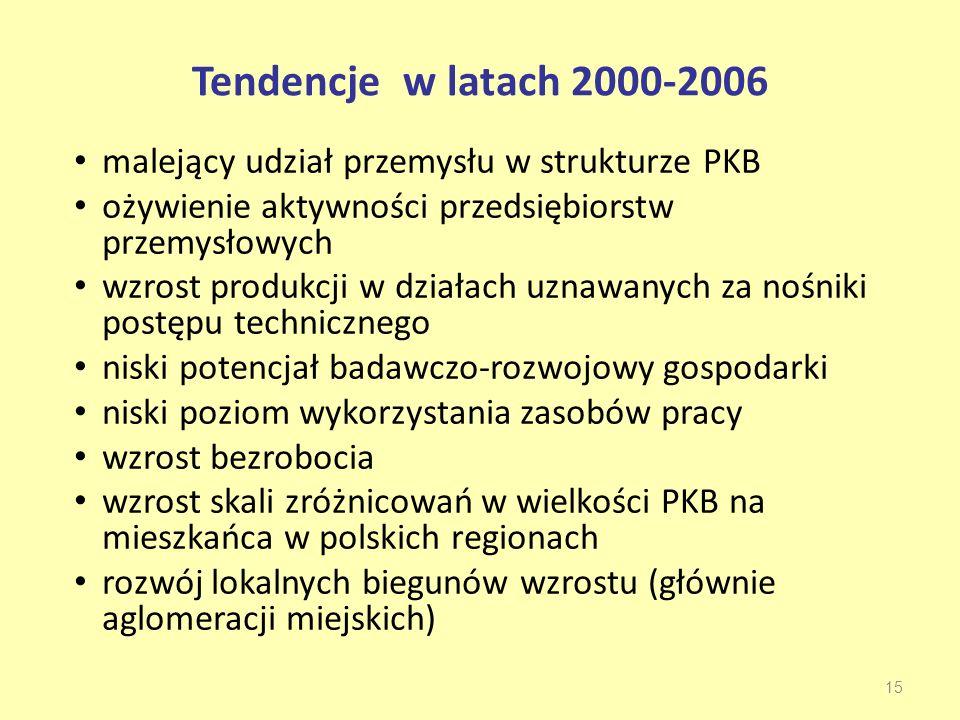 Tendencje w latach 2000-2006 malejący udział przemysłu w strukturze PKB. ożywienie aktywności przedsiębiorstw przemysłowych.