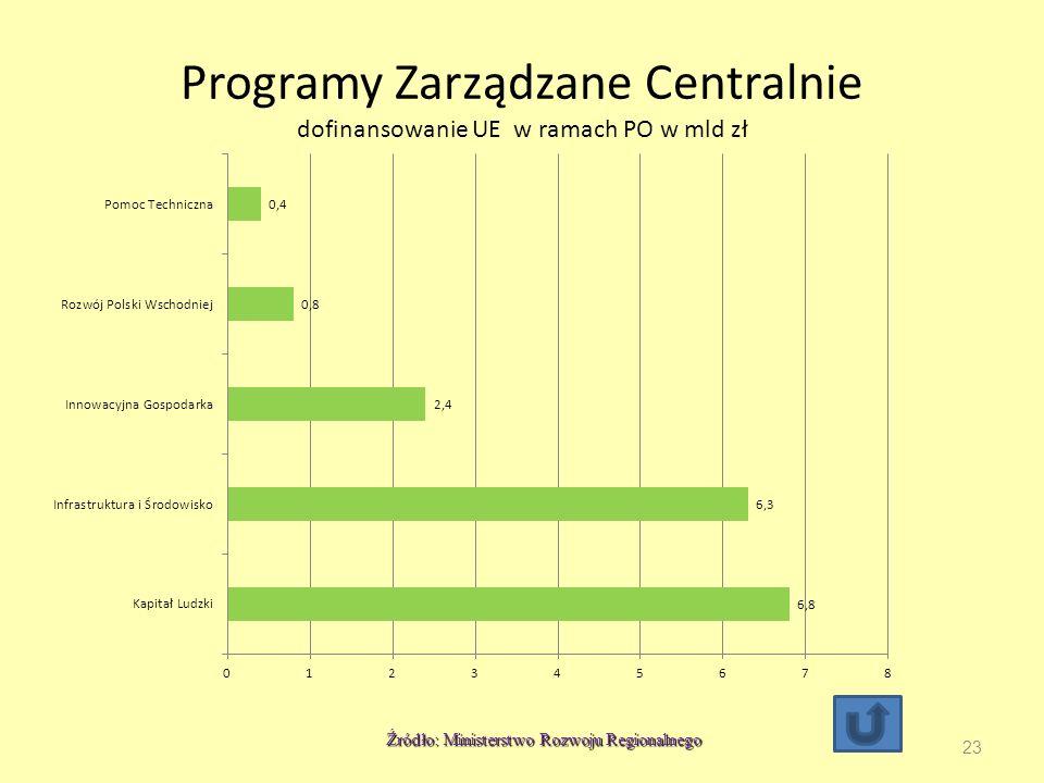 Programy Zarządzane Centralnie dofinansowanie UE w ramach PO w mld zł