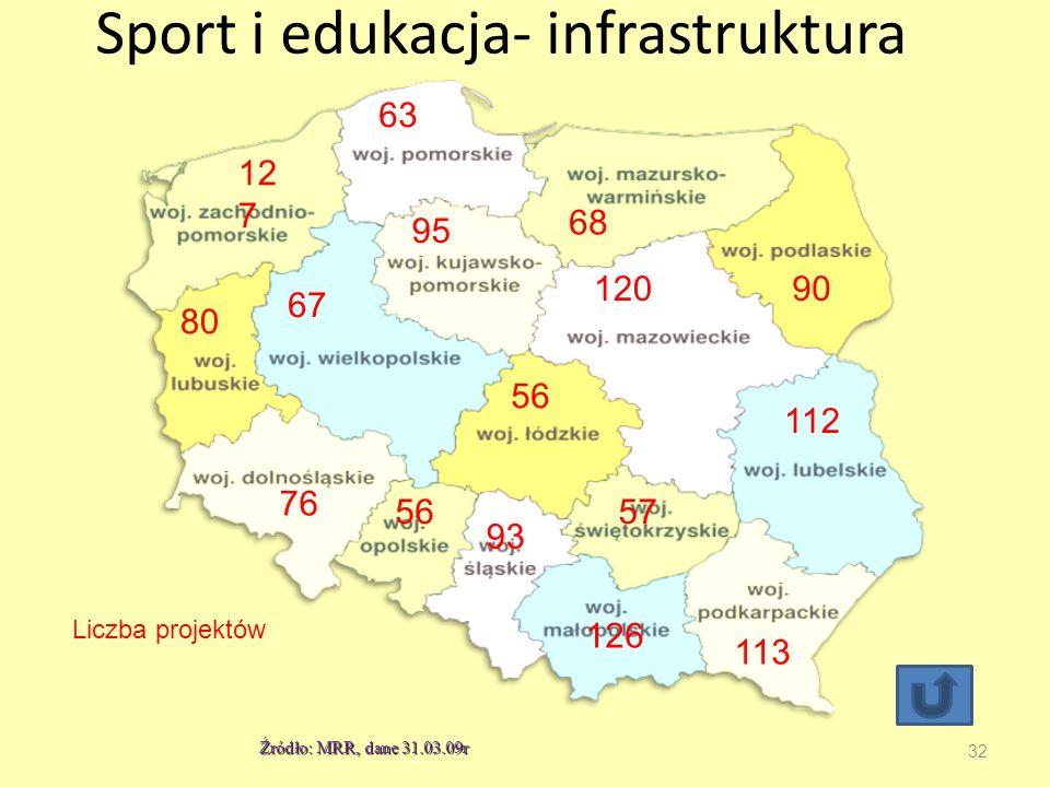 Sport i edukacja- infrastruktura