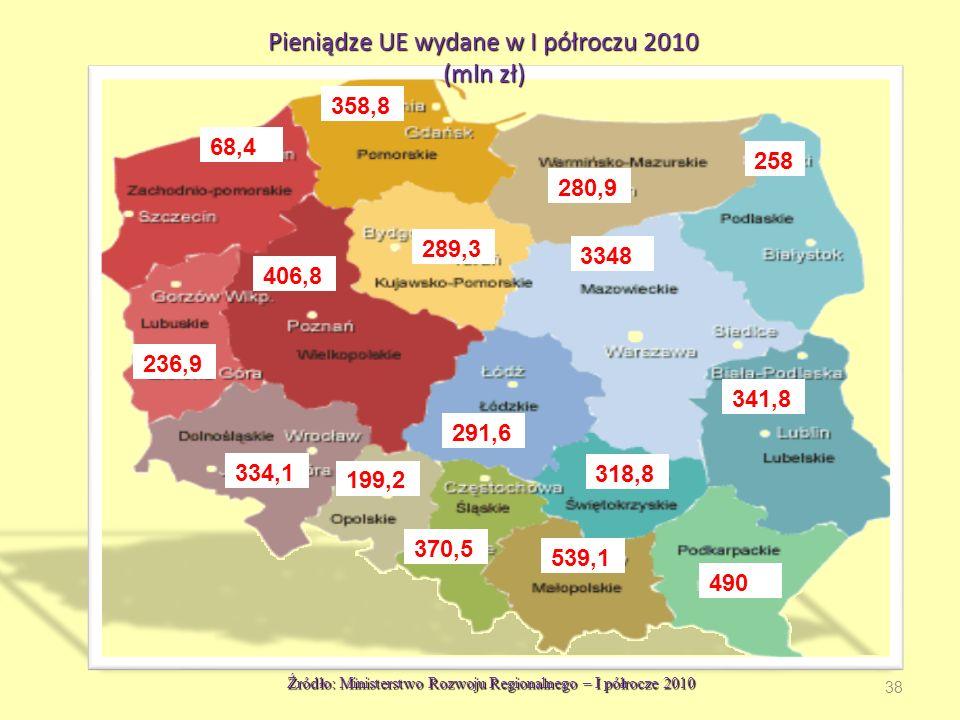 Pieniądze UE wydane w I półroczu 2010 (mln zł)