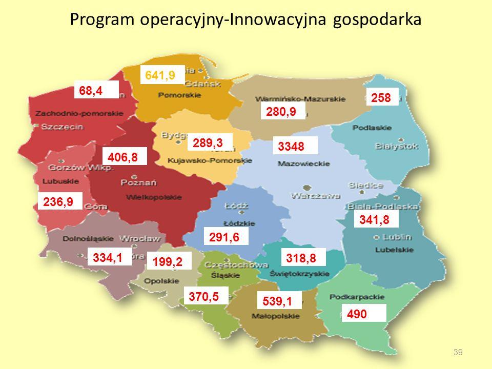 Program operacyjny-Innowacyjna gospodarka