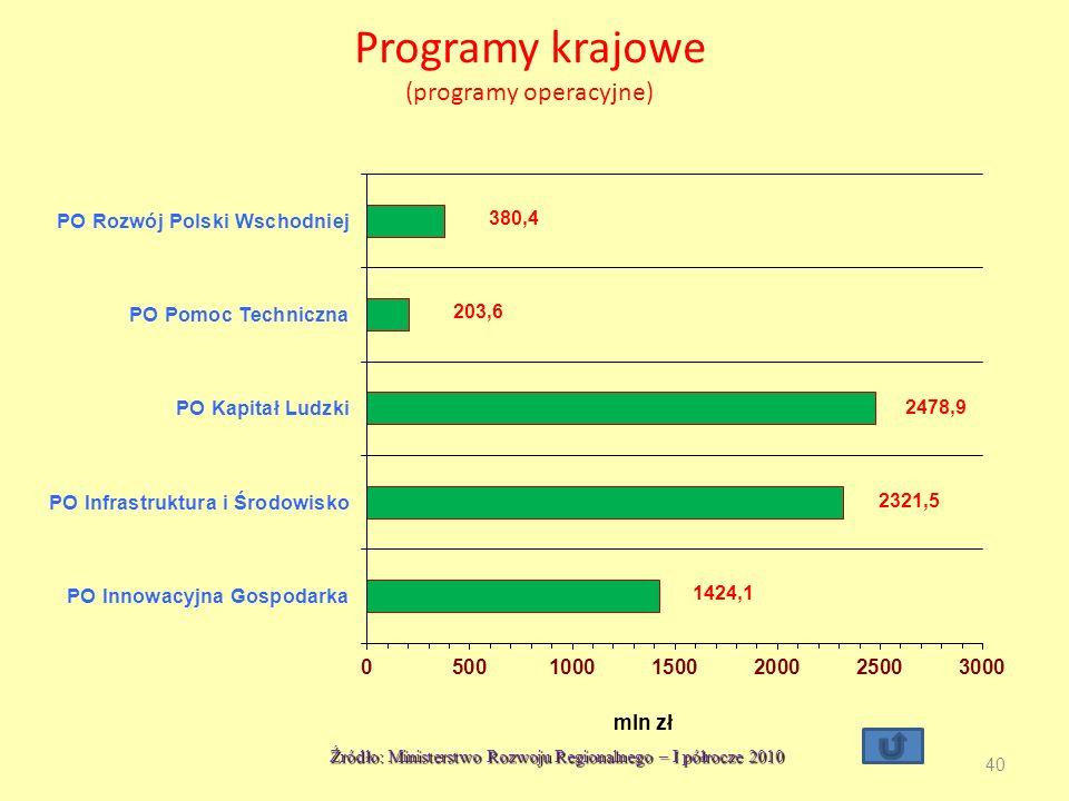 Programy krajowe (programy operacyjne)
