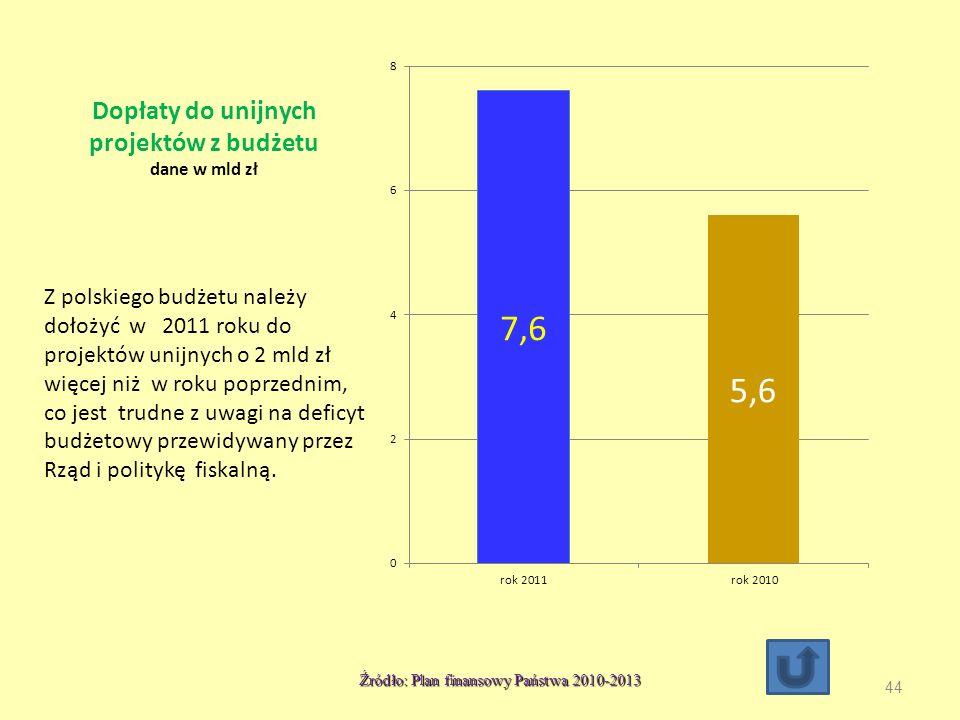 Dopłaty do unijnych projektów z budżetu dane w mld zł
