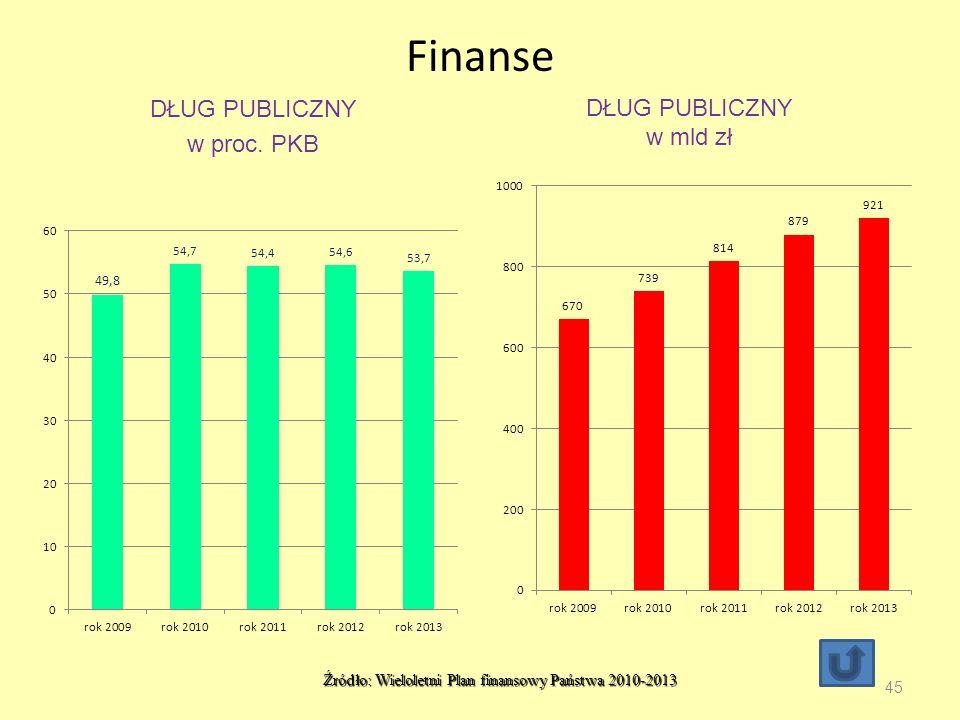 Źródło: Wieloletni Plan finansowy Państwa 2010-2013