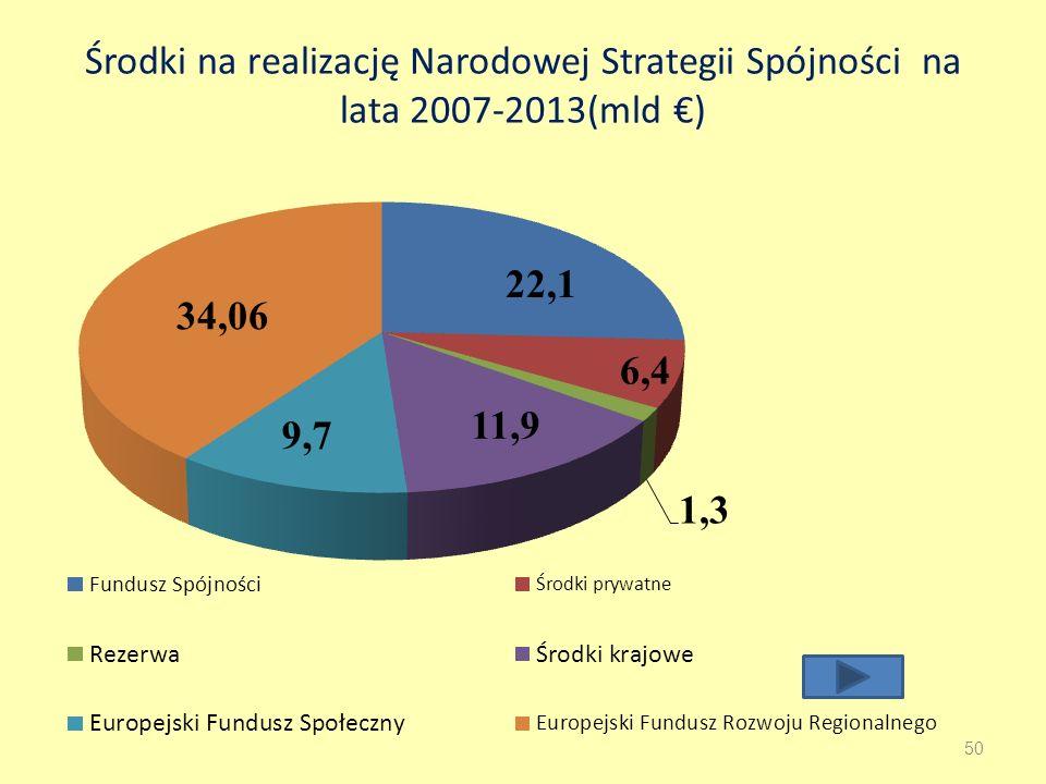 Środki na realizację Narodowej Strategii Spójności na lata 2007-2013(mld €)