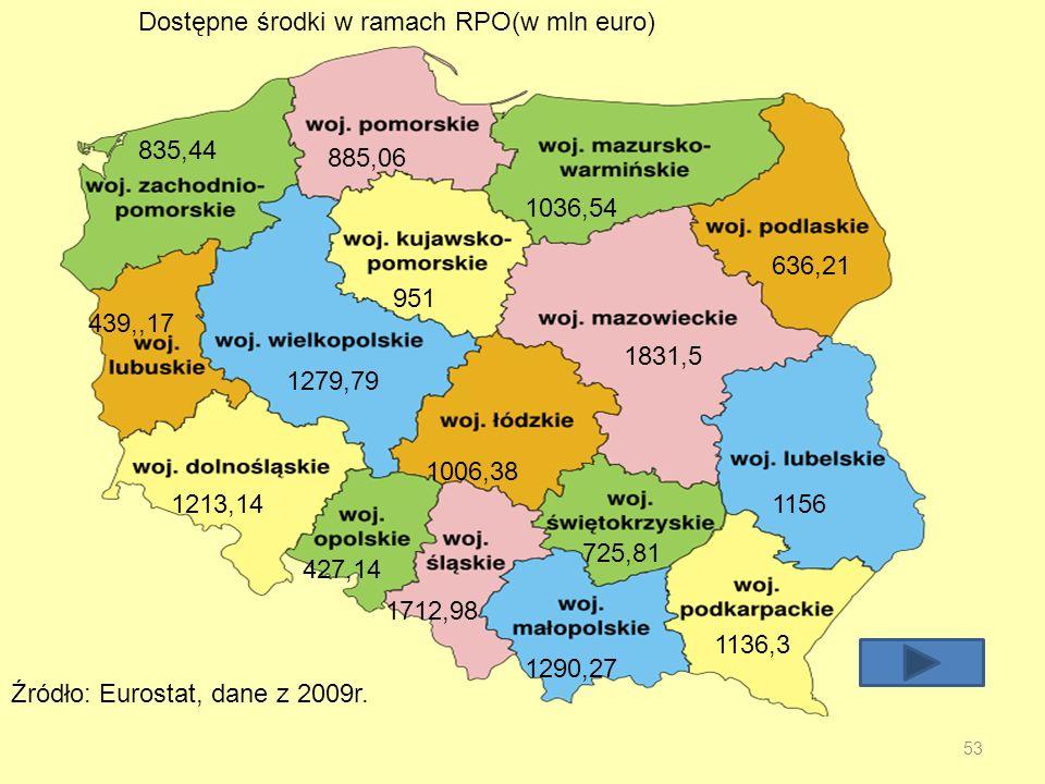Dostępne środki w ramach RPO(w mln euro)