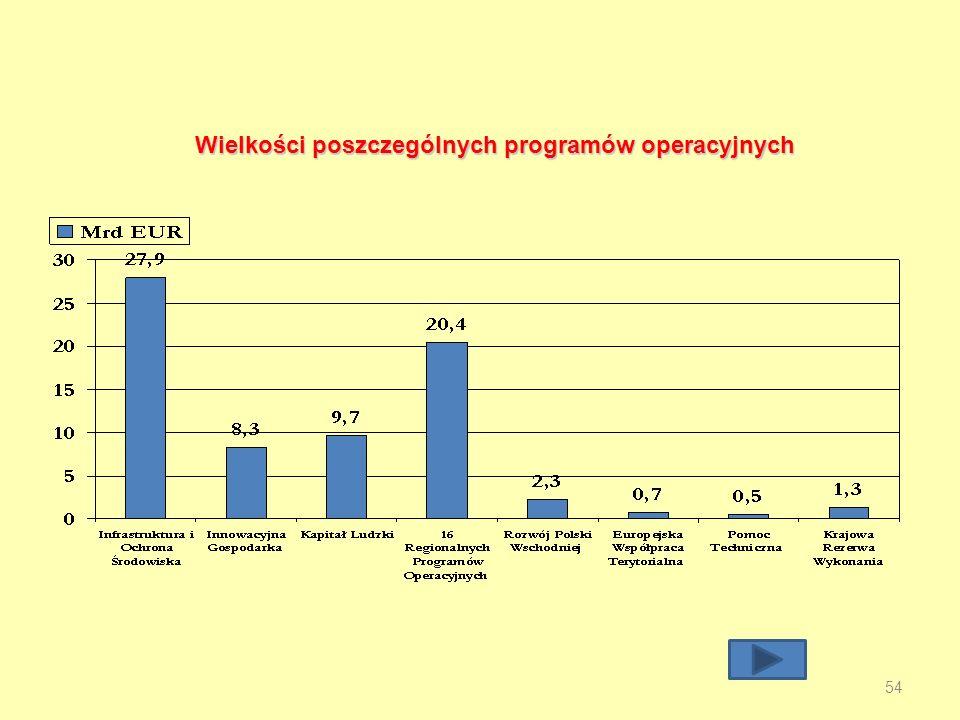 Wielkości poszczególnych programów operacyjnych