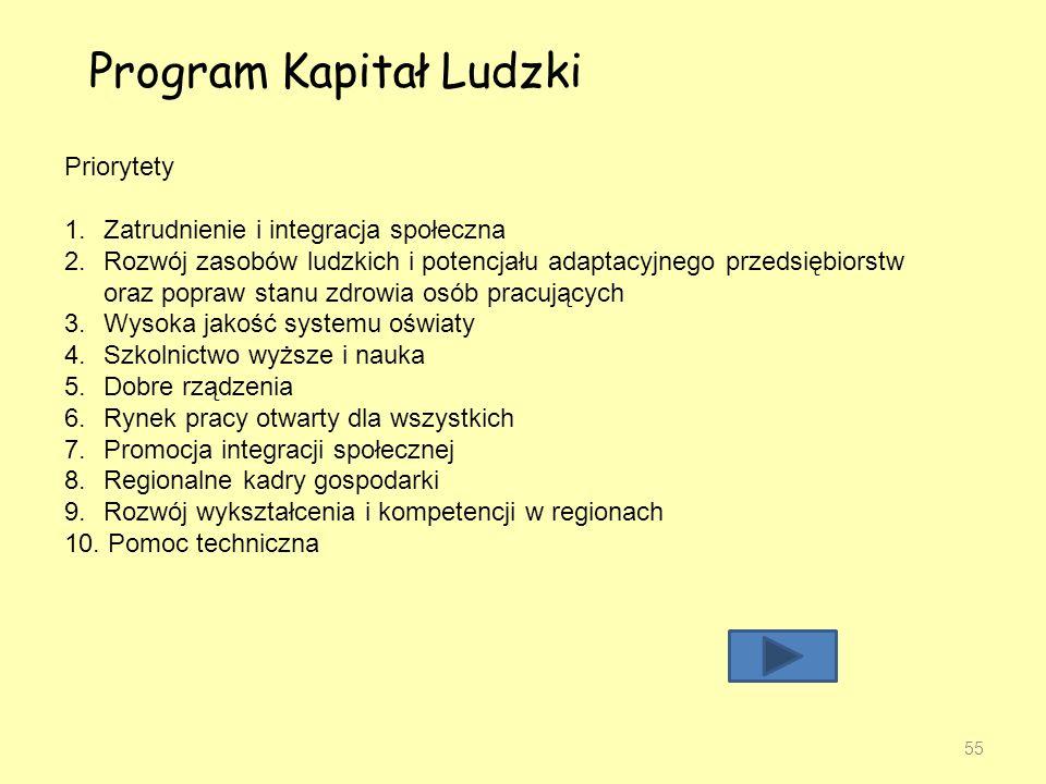 Program Kapitał Ludzki