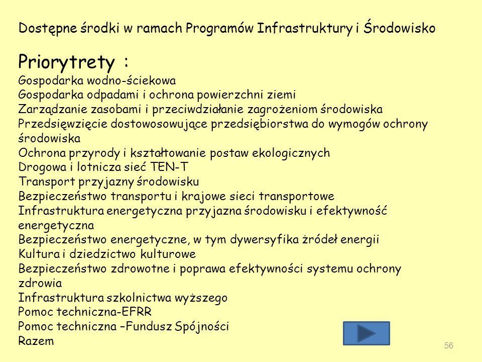Dostępne środki w ramach Programów Infrastruktury i Środowisko