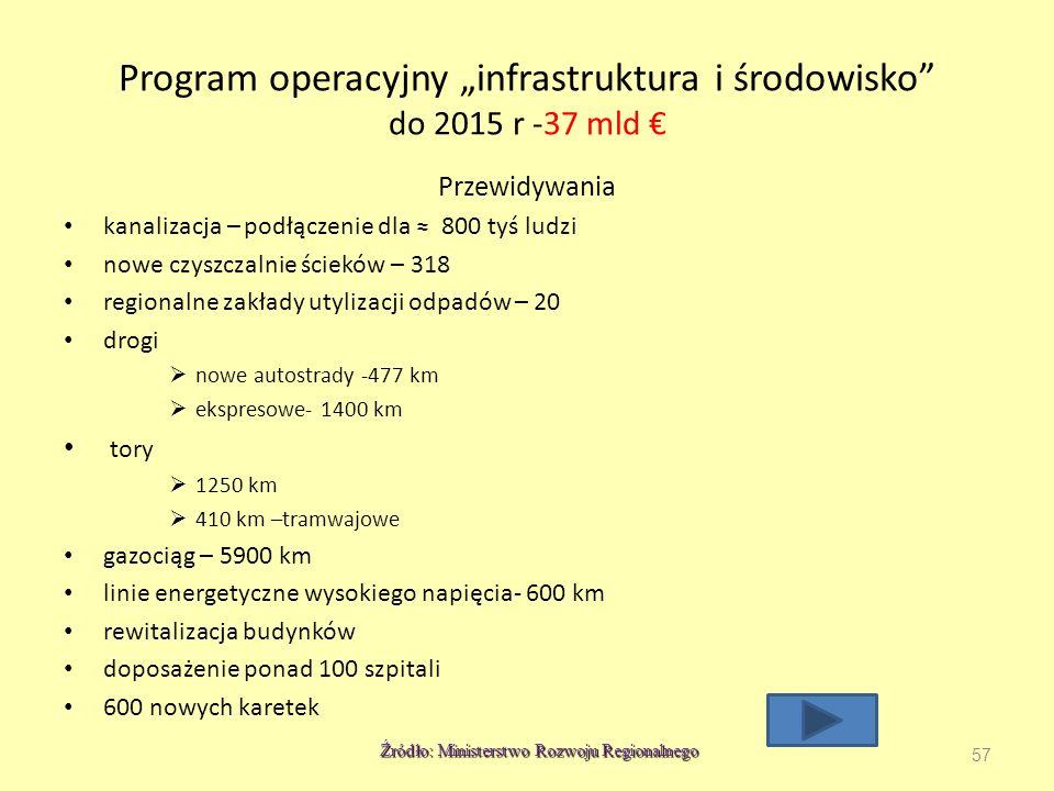 """Program operacyjny """"infrastruktura i środowisko do 2015 r -37 mld €"""