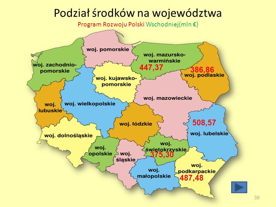 Podział środków na województwa Program Rozwoju Polski Wschodniej(mln €)