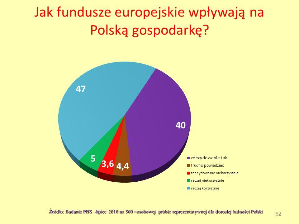Jak fundusze europejskie wpływają na Polską gospodarkę