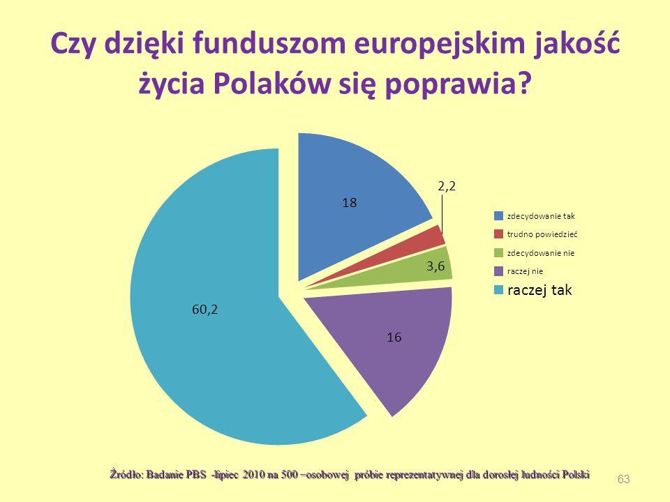 Czy dzięki funduszom europejskim jakość życia Polaków się poprawia