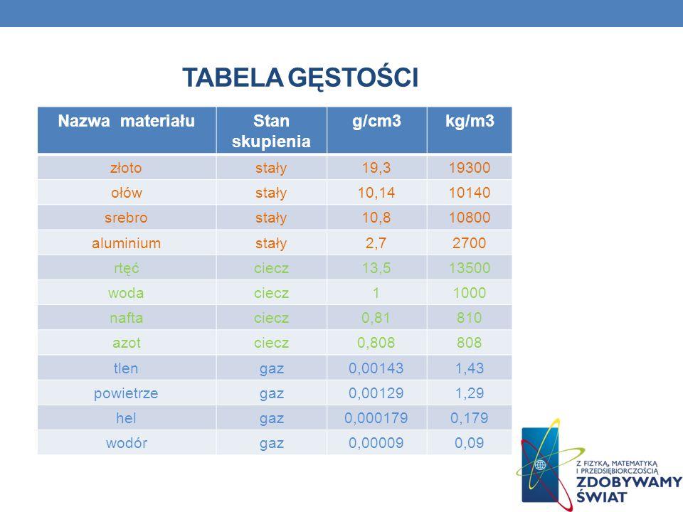 TaBELA GĘSTOŚCI Nazwa materiału Stan skupienia g/cm3 kg/m3 złoto stały