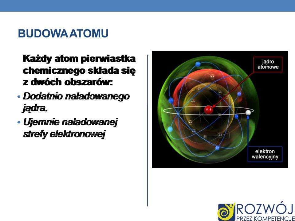 Budowa atomu Każdy atom pierwiastka chemicznego składa się z dwóch obszarów: Dodatnio naładowanego jądra,