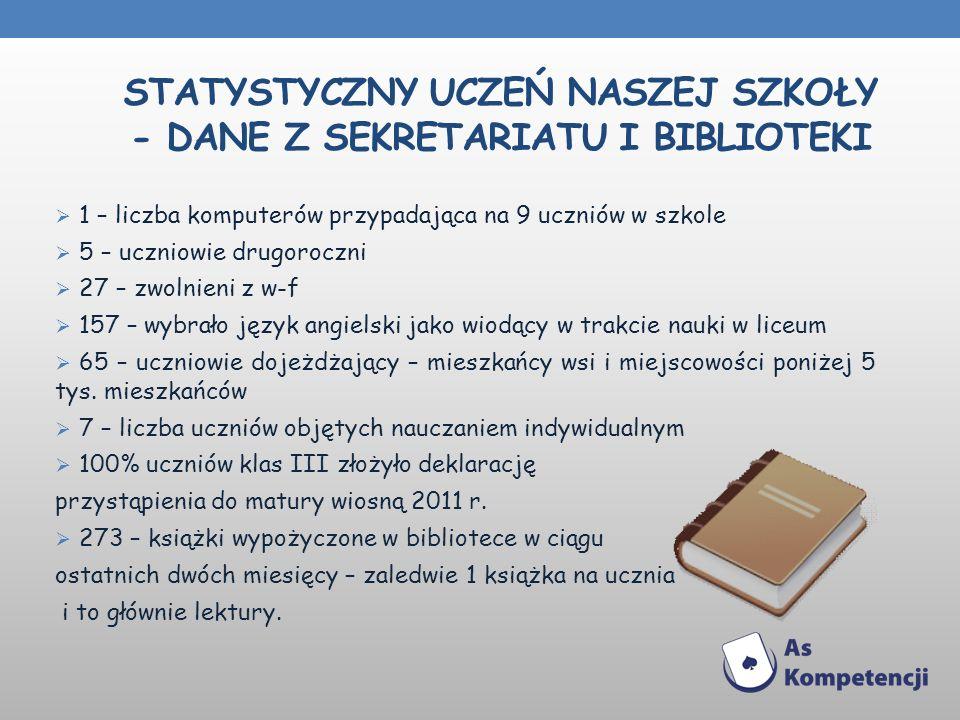 STATYSTYCZNY UCZEŃ NASZEJ SZKOŁY - DANE Z SEKRETARIATU I BIBLIOTEKI