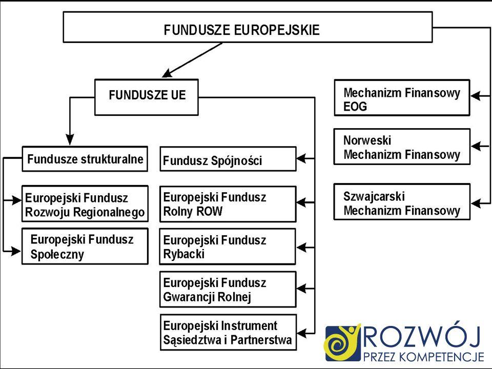 Funduszev2