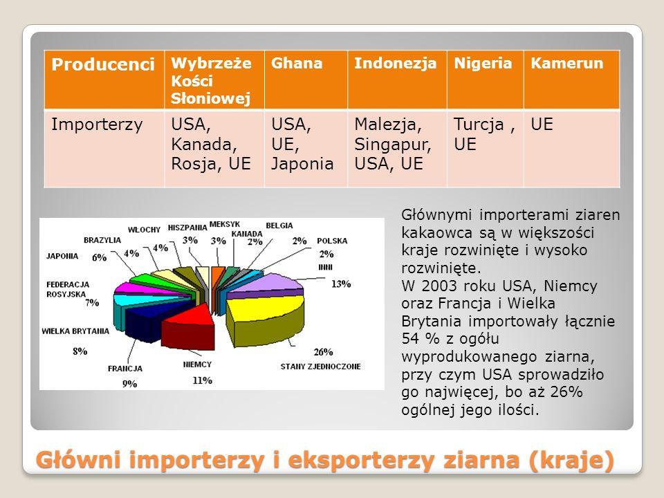 Główni importerzy i eksporterzy ziarna (kraje)