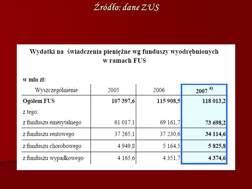 Źródło: dane ZUS