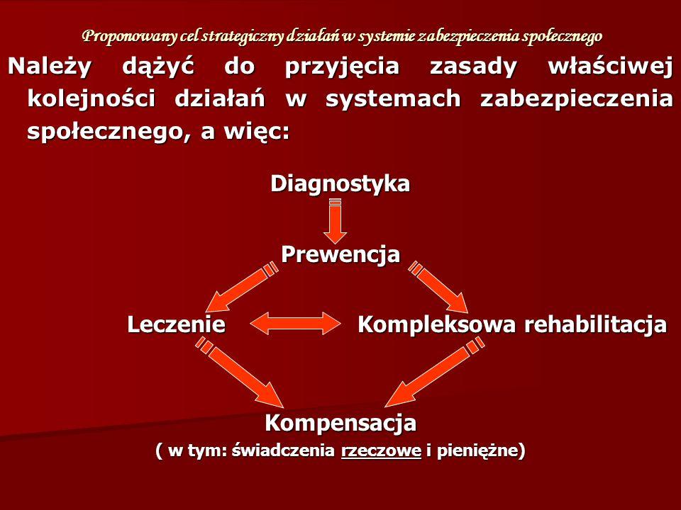 Diagnostyka Prewencja Leczenie Kompleksowa rehabilitacja Kompensacja