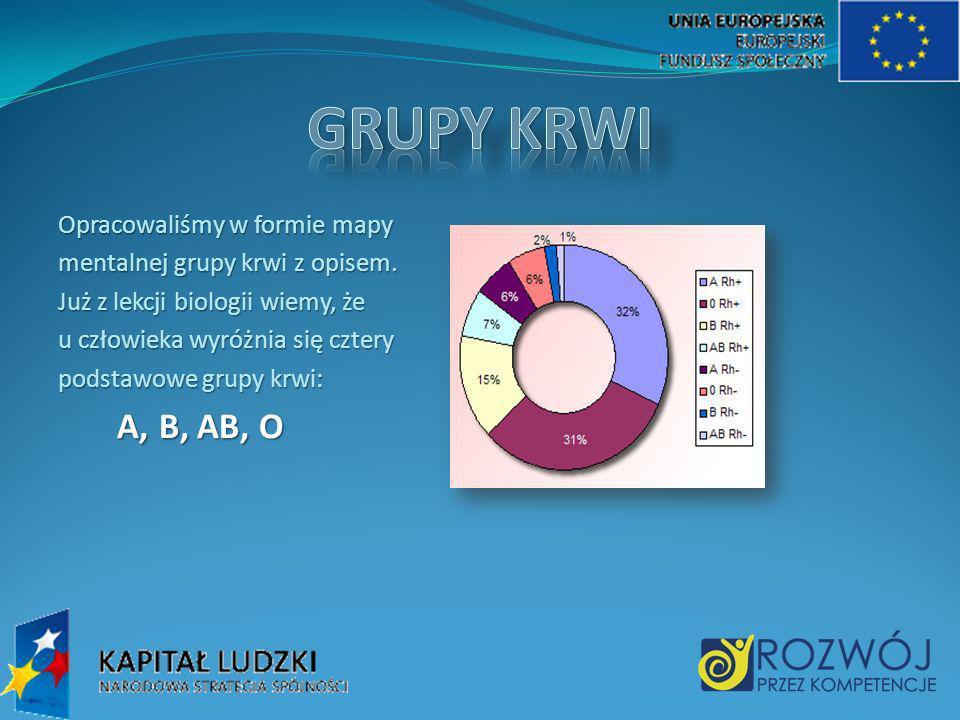 GRUPY KRWI A, B, AB, O Opracowaliśmy w formie mapy