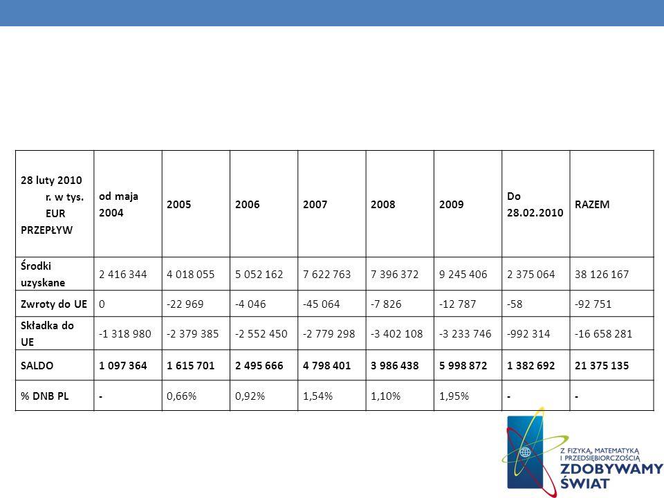 28 luty 2010 r. w tys. EUR PRZEPŁYW. od maja 2004. 2005. 2006. 2007. 2008. 2009. Do 28.02.2010.