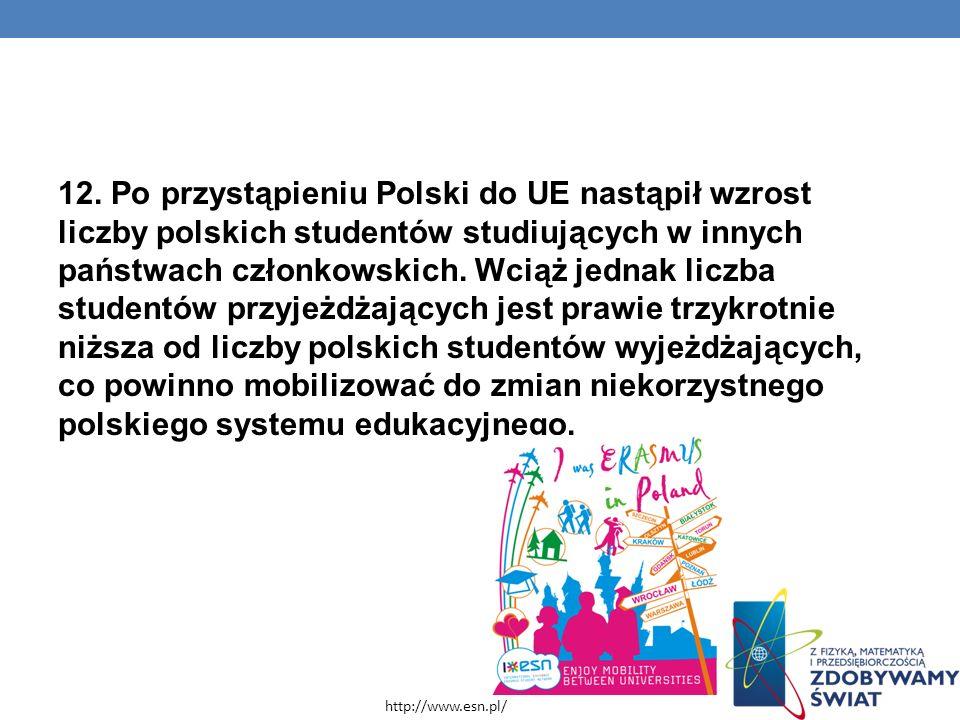 12. Po przystąpieniu Polski do UE nastąpił wzrost liczby polskich studentów studiujących w innych państwach członkowskich. Wciąż jednak liczba studentów przyjeżdżających jest prawie trzykrotnie niższa od liczby polskich studentów wyjeżdżających, co powinno mobilizować do zmian niekorzystnego polskiego systemu edukacyjnego.