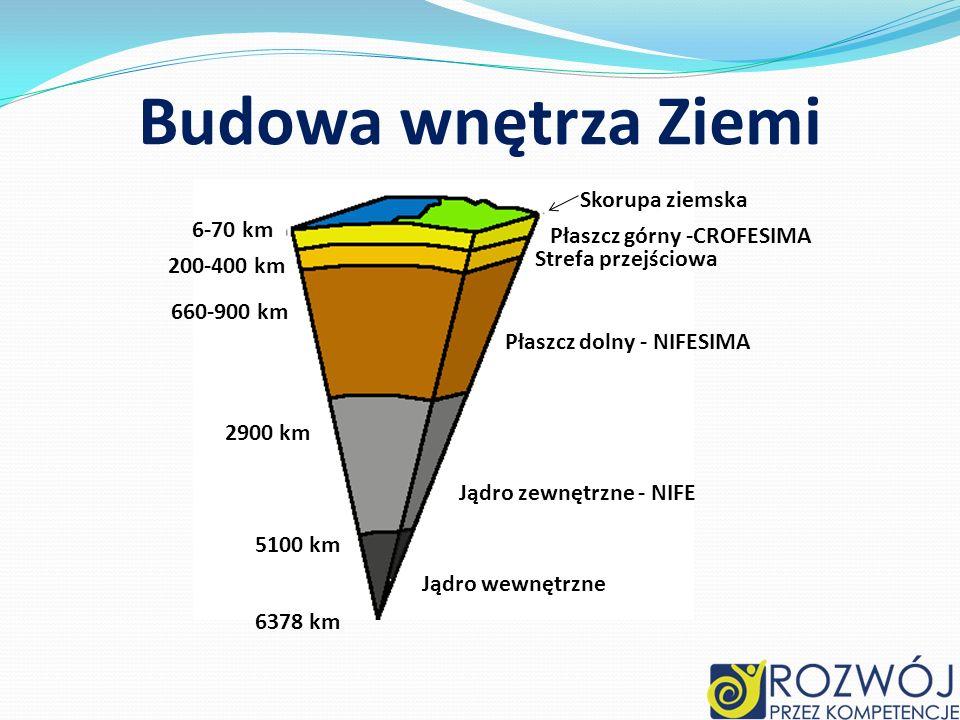 Budowa wnętrza Ziemi Skorupa ziemska 6-70 km Płaszcz górny -CROFESIMA